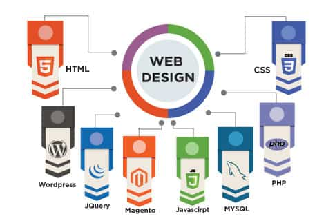 web designing & internet marketing